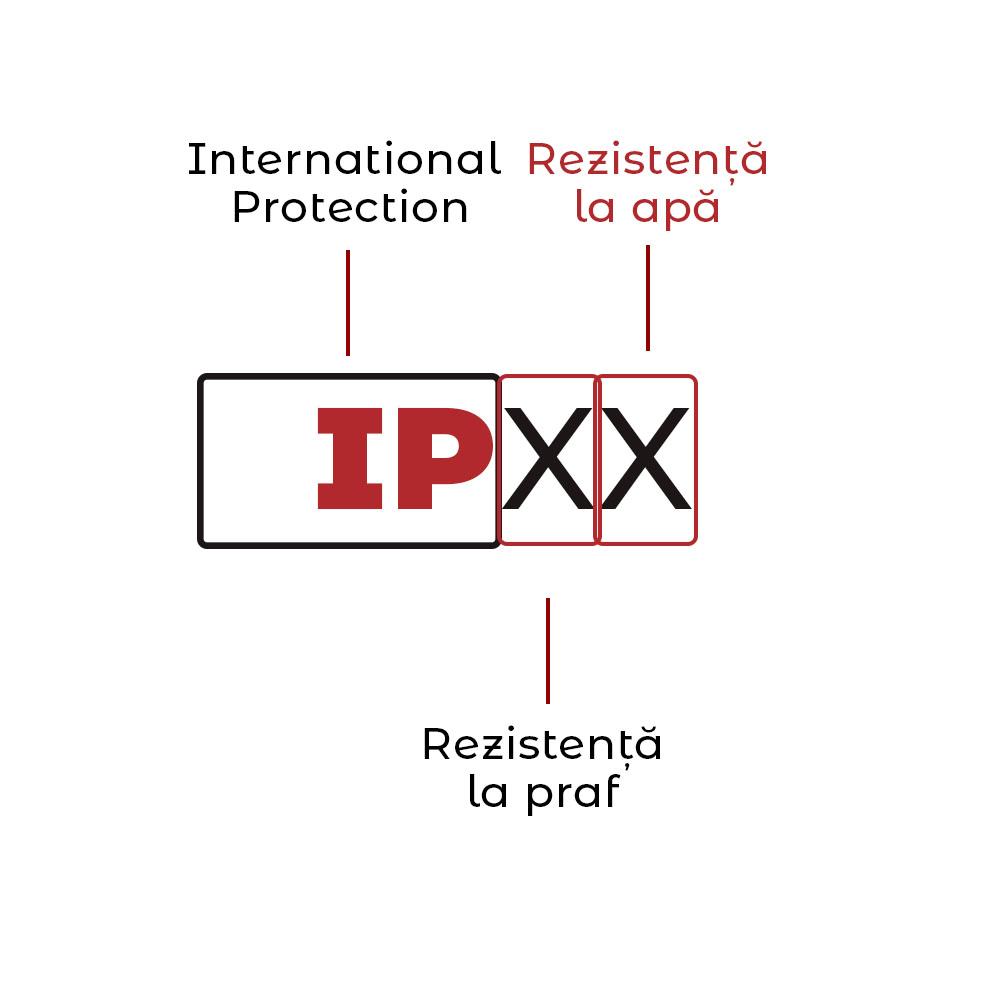 ipx-rezistenta-la-apa